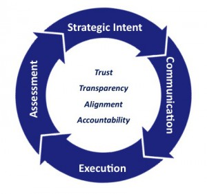 strategic intent wheel